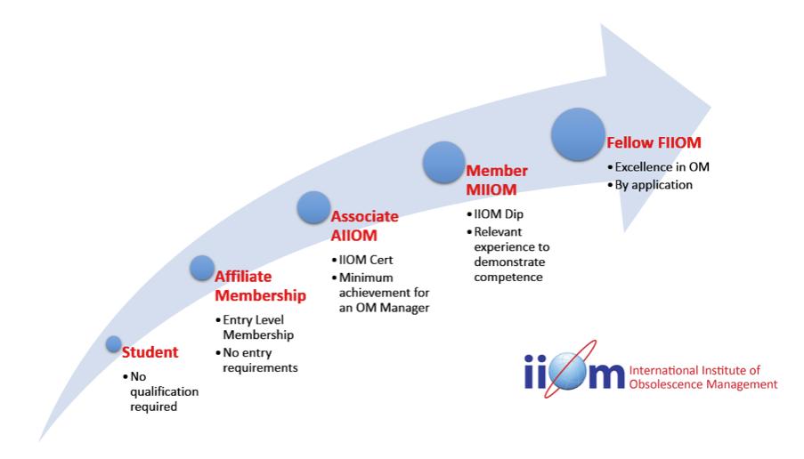 IIOM Progression Image